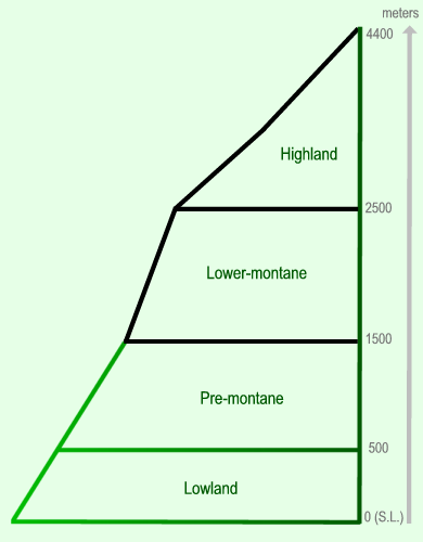Atelopuscom Habitat - Metres above sea level